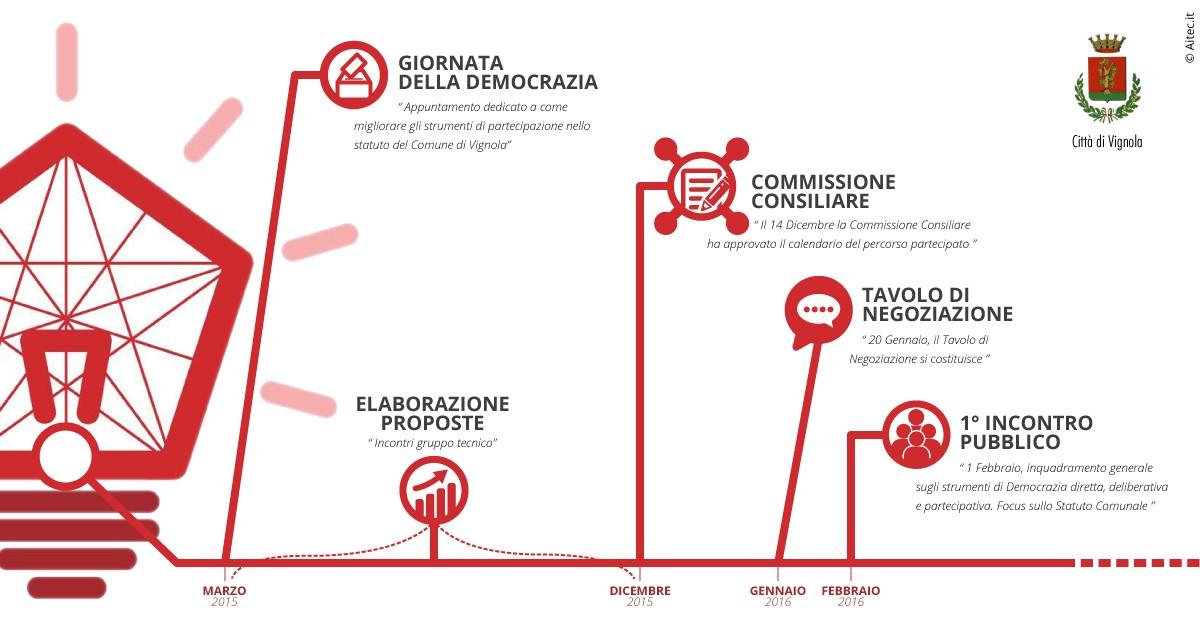 Infografica - Partecipattiva, progetto comunale sul cambio dello statuto